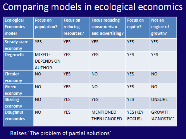 Comparing models in ecological economics