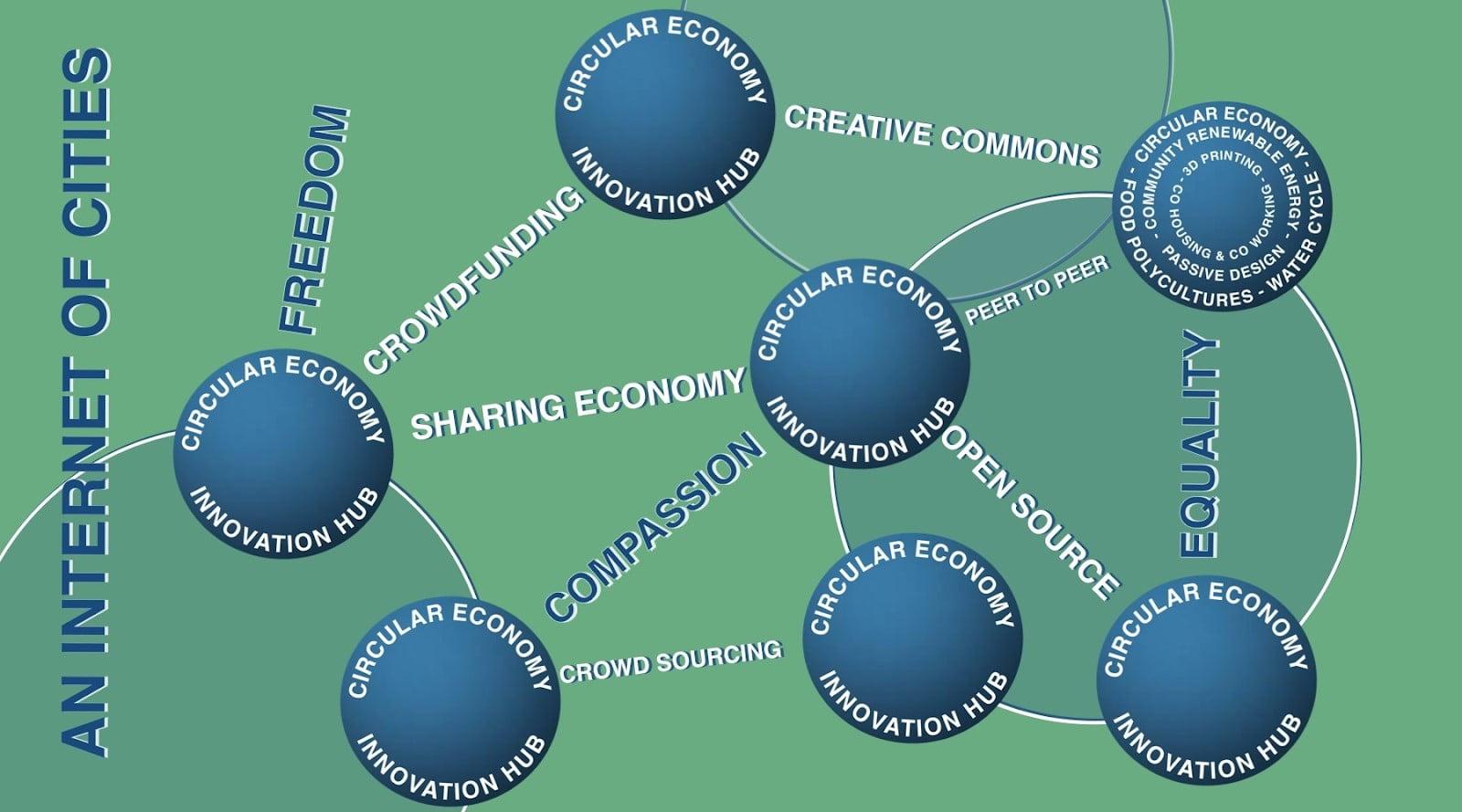 The Circular Economy Innovation Hubs model